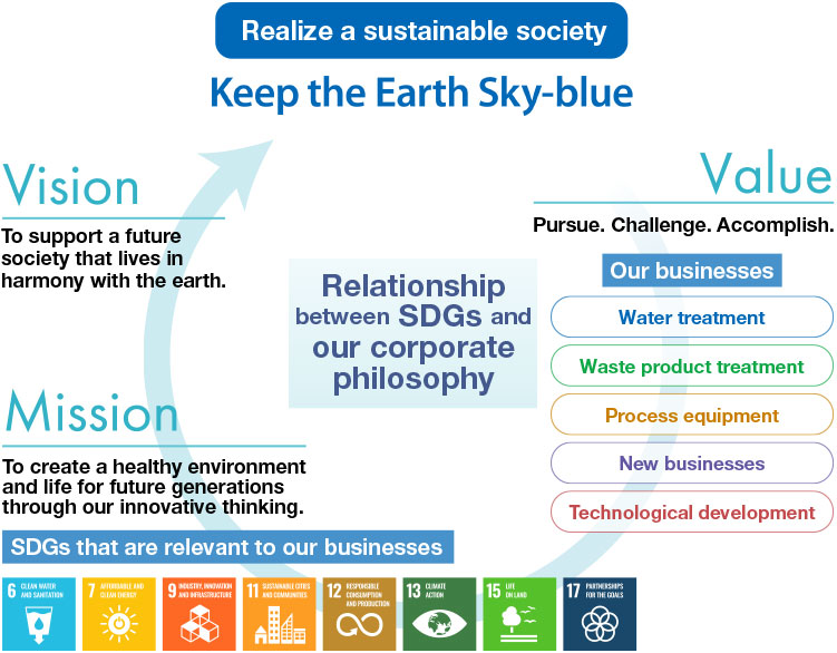Realize a sustainable society