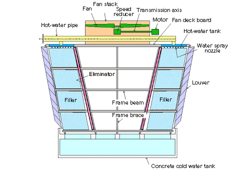 Cross flow cooling tower structure
