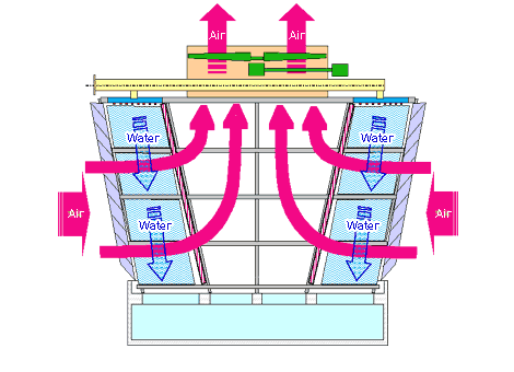 Air and water flow of the cross flow type cooling