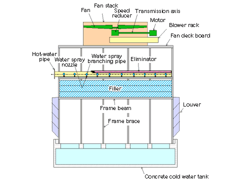 Counter flow cooling tower structure