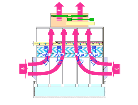 Air and water flow of the counter flow type cooling