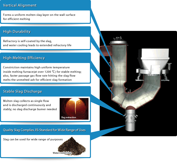 Waste Treatment Fluidized Bed Gasification And Melting